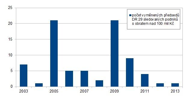Obměna dozorčích rad v krajích, volby na podzim 2004,2009,2012 (poslední dvoje dopadly stejně)